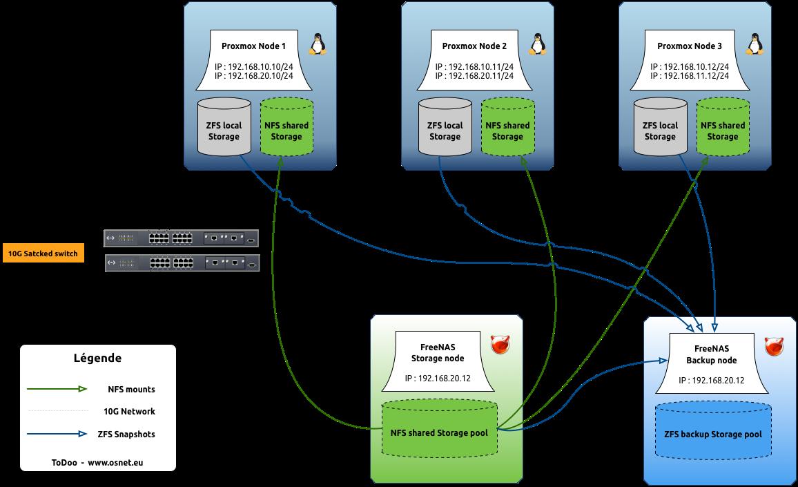 Mise en place d'un cluster Proxmox 4 avec NFS sous FreeNAS | www